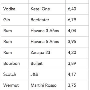 pH-Werte in meinem Drink?