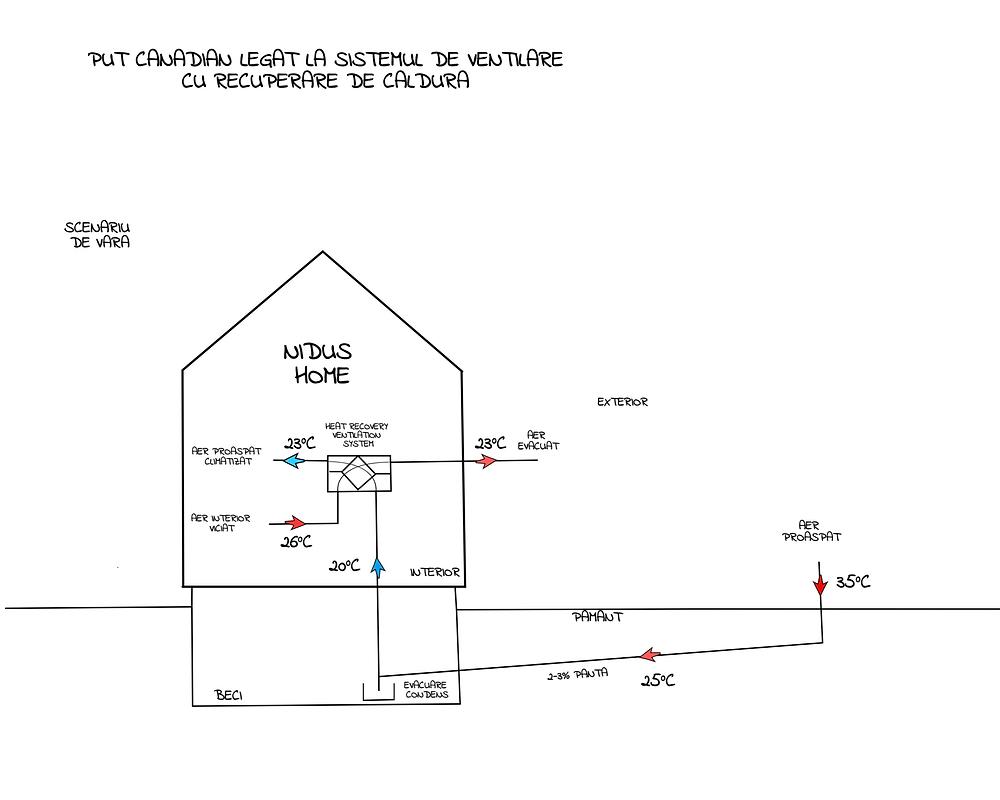 Puțul Canadian se poate conecta la sistemul de ventilare cu recuperare de caldura al casei si astfel ii creste eficienta. Aerul exterior este racit/incalzit in pamant si introdus in sistemul de ventilare, crescandu-i astfel eficienta. O solutie ecologica ce se preteaza caselor pasive.