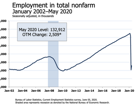 US Job Market Begins to Rebound