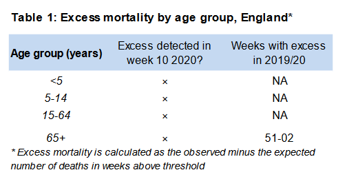 Excess deaths in the 65+ age group first appeared in Dec 2019 in the United Kingdon