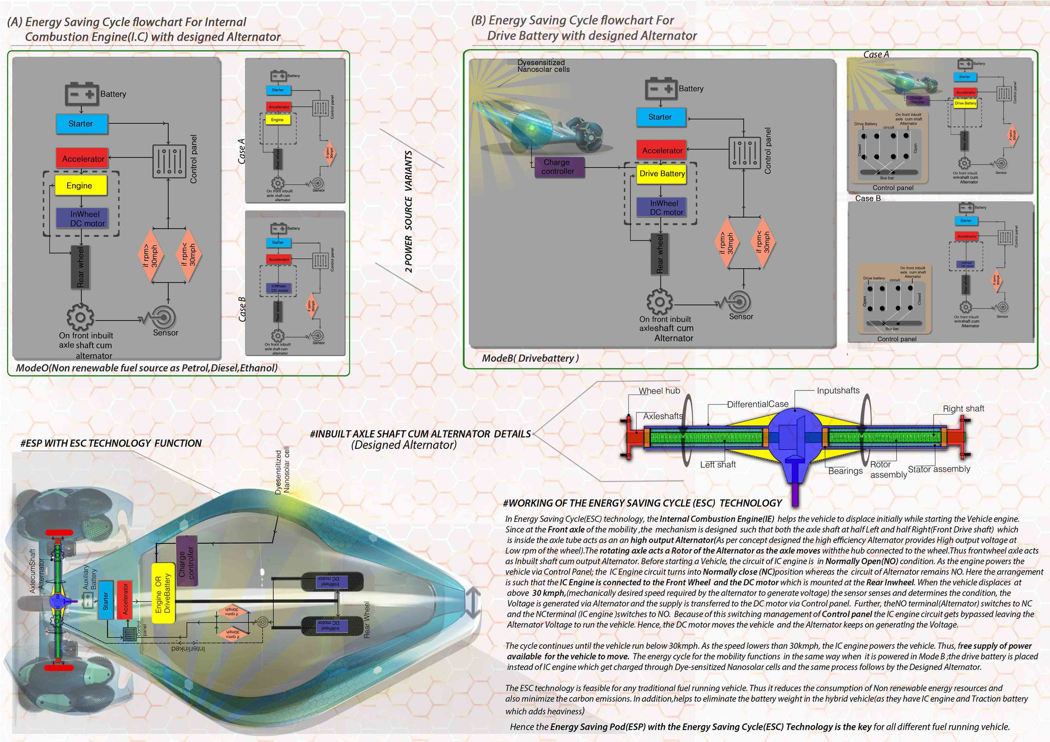Holy Sheet Concept Esc Technology Provides Free Fuel For The Vehicle Combustion Engine Diagram Idiots Battery Is Placed Instead Of Ic Which Get Charged Through Dye Sensitized Nanosolar Cells And Same Process Follows By Designed Alternator