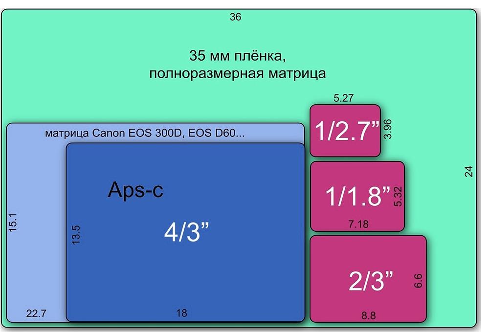 размеры матрицы камер формата 35 мм