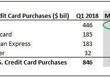AmEx Is Likely To Become The Second Largest U.S. Card Processing Company This Year