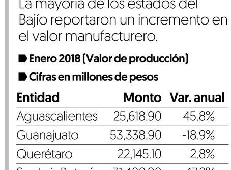 SLP y Aguascalientes impulsan valor manufacturero en el Bajío