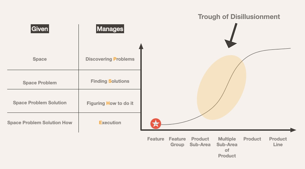 Trough of Disillusionment