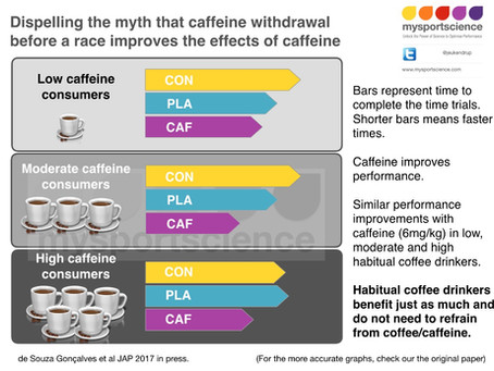 Do you need to refrain from coffee to get the maximal effect of caffeine?