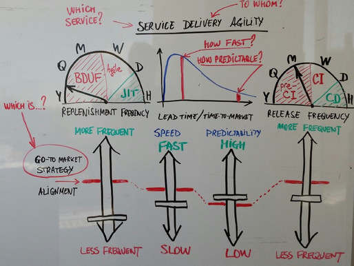 [Experience Report] Service Delivery Agility Dashboard