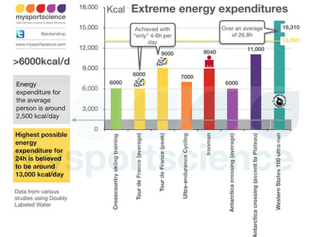 Which sport or event has the most extreme energy expenditure?