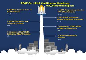 abap on hana certification dumps