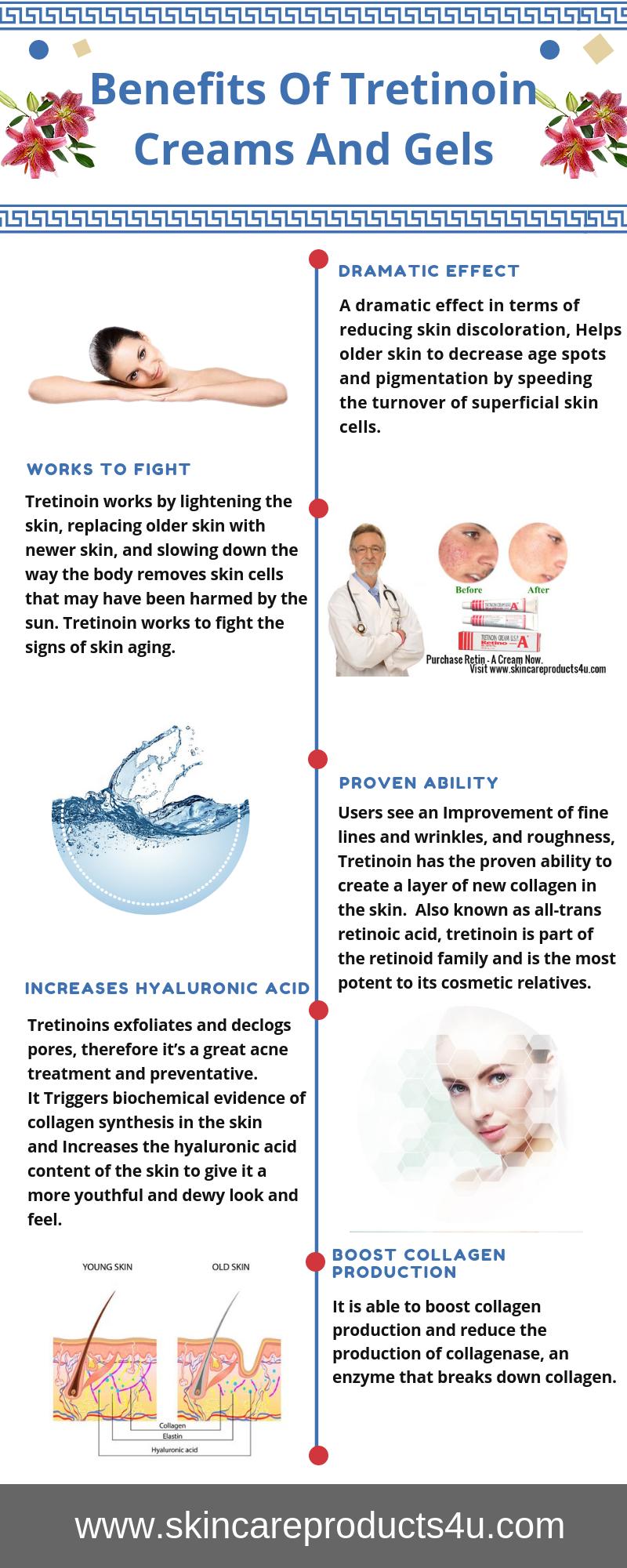 Tretinoin Cream Infographic