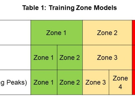 Training zones what are they and why do we use them?