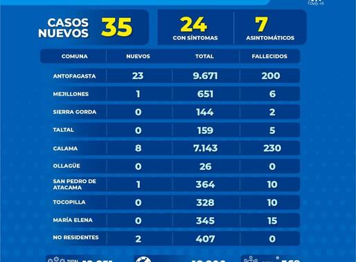 35 NUEVOS CASOS DE COVID-19 EN LA REGIÓN DE ANTOFAGASTA.