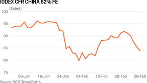 Iron ore prices tumble almost 9% in a week despite supply tightening
