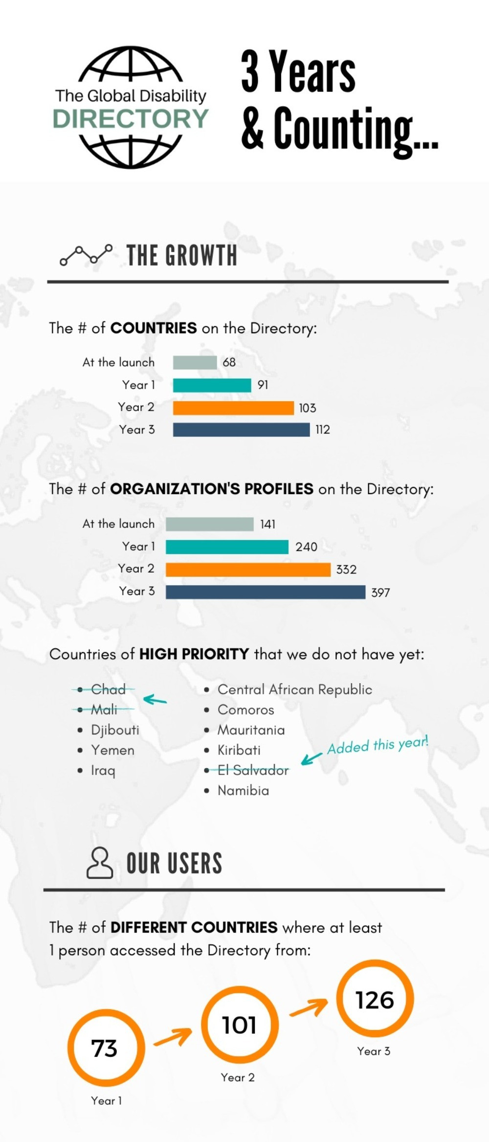 Infographic part 1 with information about the Directory's growth, currently including 112 countries and 397 organization's profiles