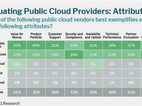 Public Cloud: Security and Compliancy as key factors of choice