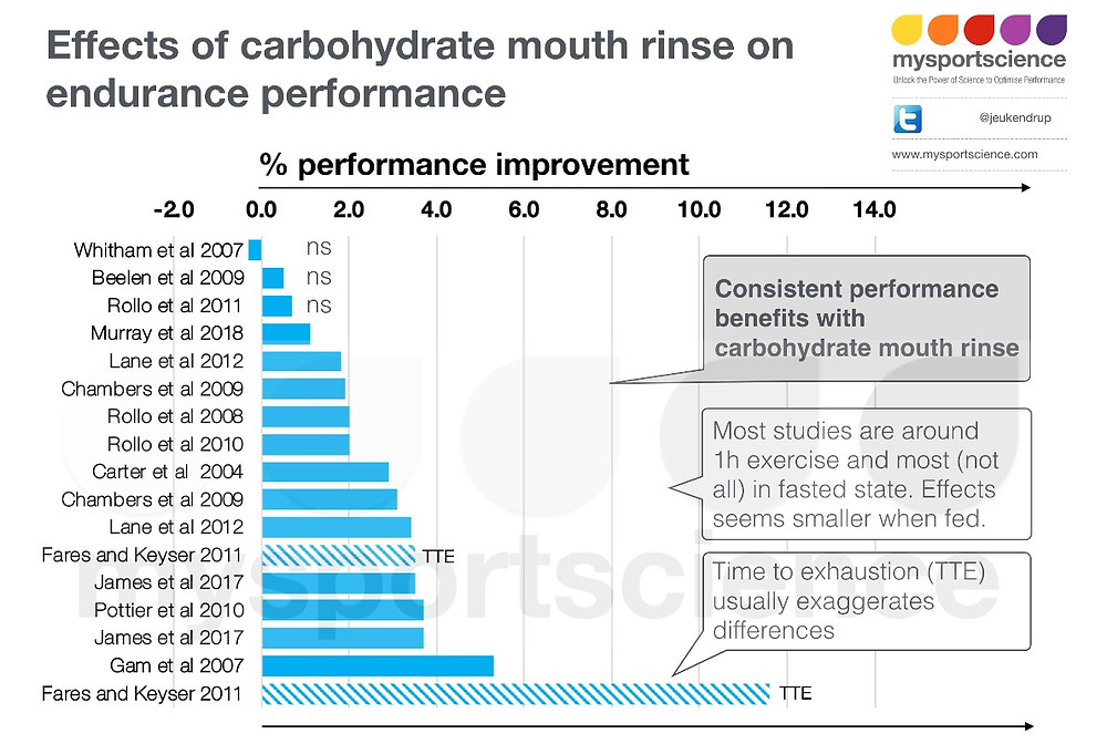 Mouth rinse effects on performance