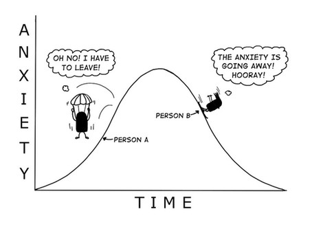 Anxiety Management Course: Session 6