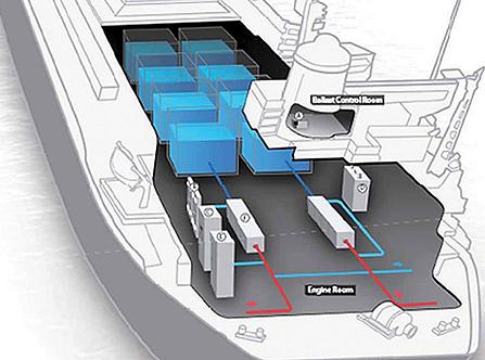 Emplacement schématique des systèmes d'eau de ballast (BWT) sur les navires