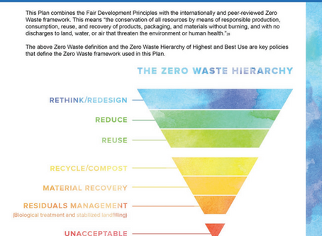 Relocalize.Redesign.Reduce.Reuse.Refill.