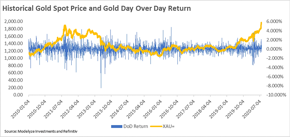 Historical Gold Spot Price and Day Over Day Return