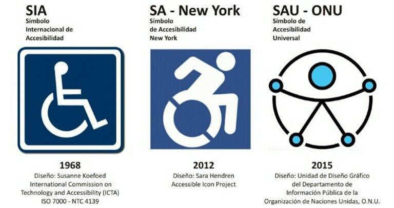 Evolución de la accesibilidad universal coineza en 1968 con el diseño sia que concoemos actualente y finaliza con el diseño implementado por la onu en el 2015