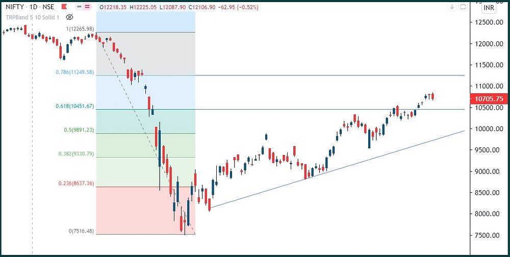 Nifty: Uptrend is still alive