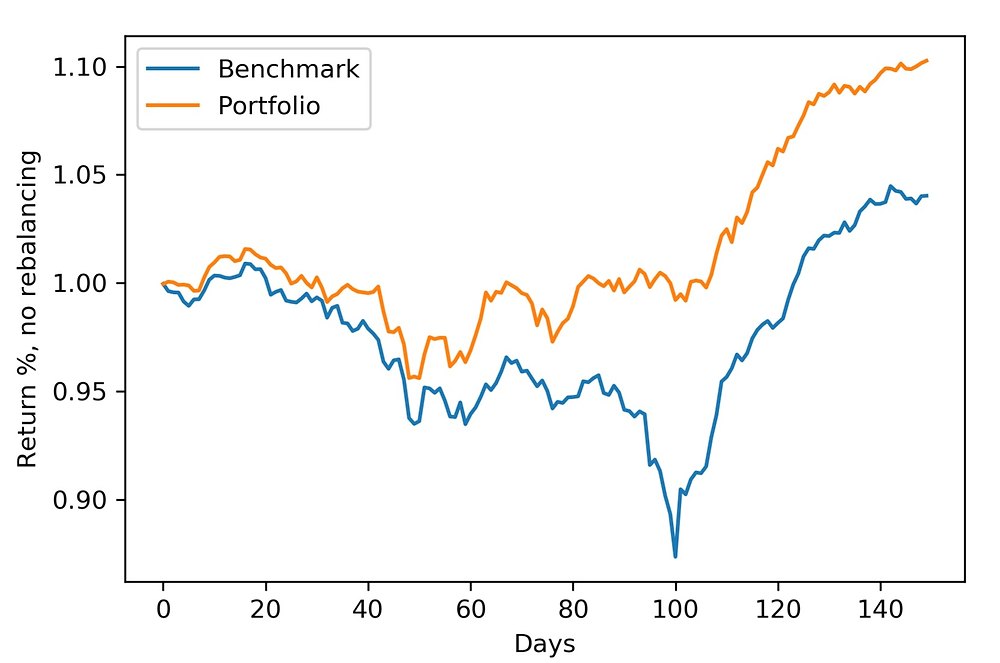Out-of-sample backtesting. Portfolio optimization of real estate stocks