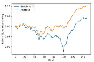Out-of-sample backtesting. Portfolio optimization of real estate stocks