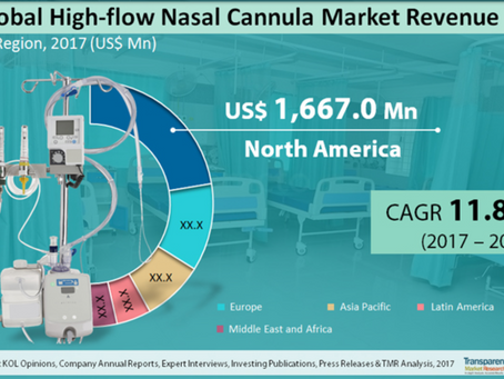 More good news!! High-flow Nasal Cannula Market to Rise at a 11.8% CAGR from 2017 to 2025