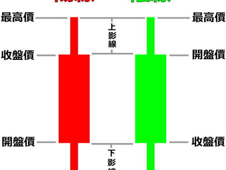 如何從K棒觀察陰陽強弱與多空力道?