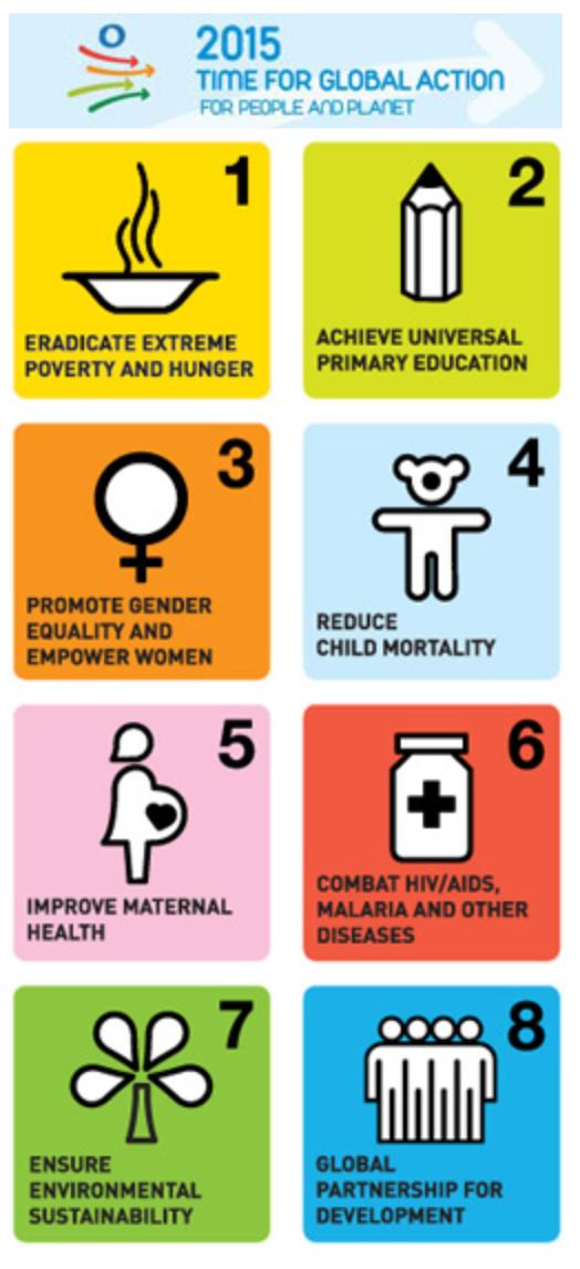 UN Millenium Development Goals 2000-2015
