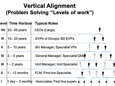 Level of Work & Grouping