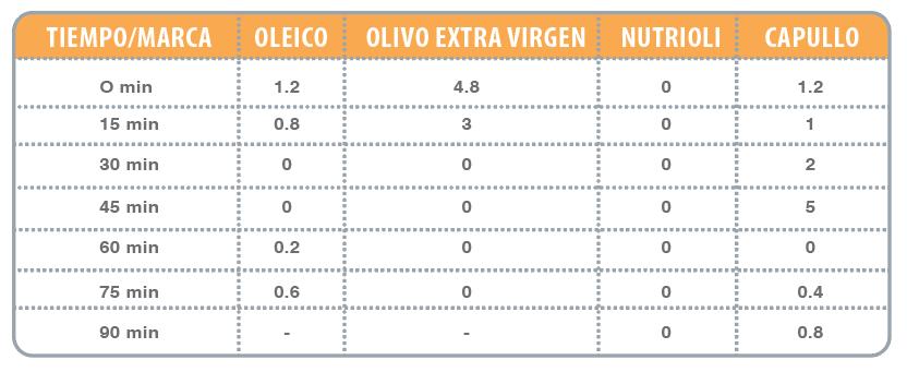 Consumo de aceites | Laboratorios Gaya | Puebla