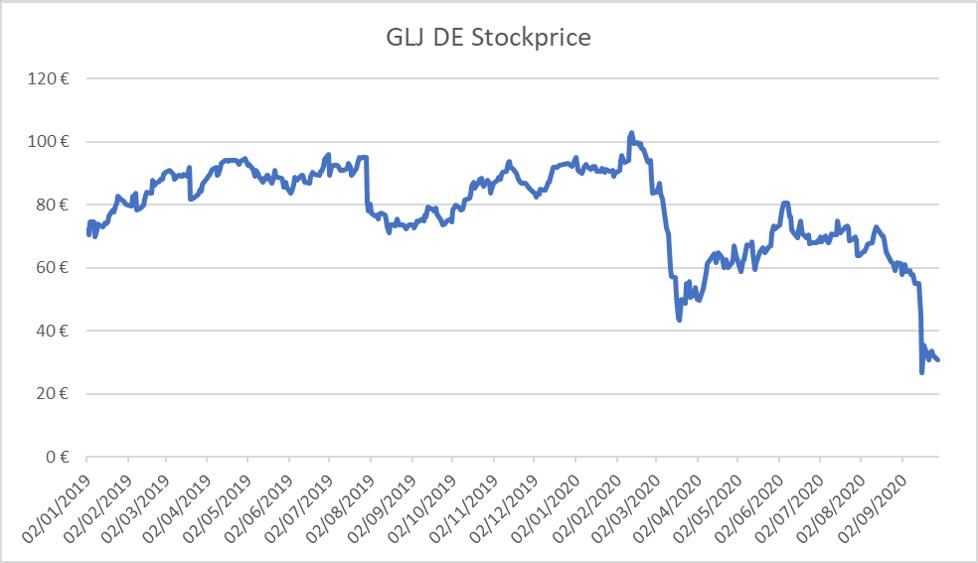 Grenke share price