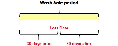What is a Wash Sale?