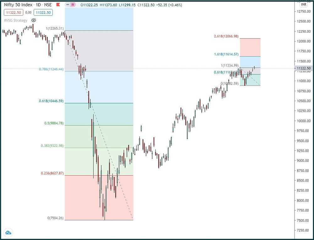 Nifty: Sideways from here?