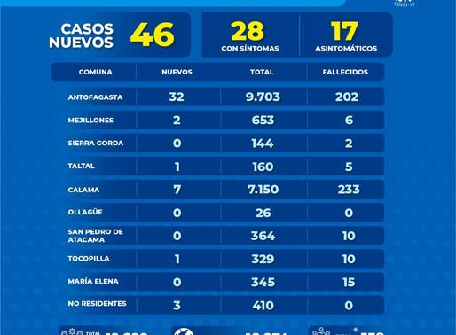 REPORTE DIARIO REGIONAL POR COVID-19 JUEVES 17 DE SEPTIEMBRE