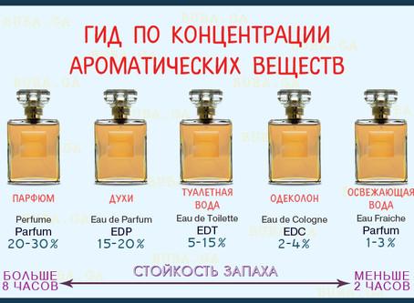 Классификация парфюмов.