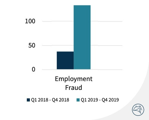 Beware of Fake Employers Posing Threat to Your Loan.