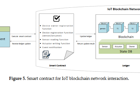 A Research Proposal Examining Blockchain for IoT Security