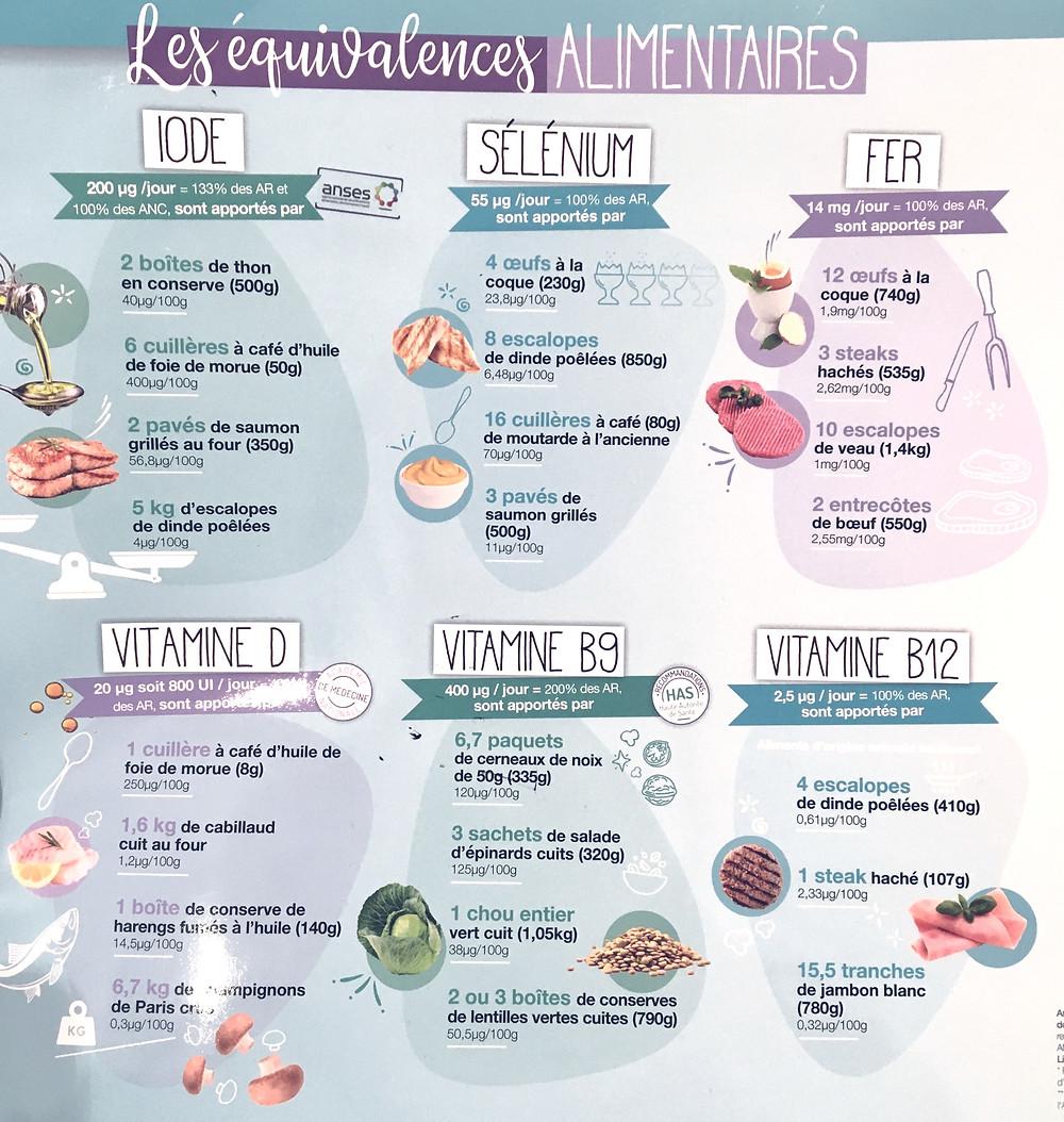 Les équivalences alimentaires pour éviter les carences en vitamines et minéraux durant la grossesse