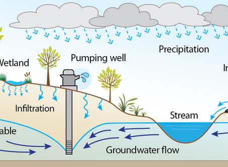 Know Your H2O-Part III-Water Resources