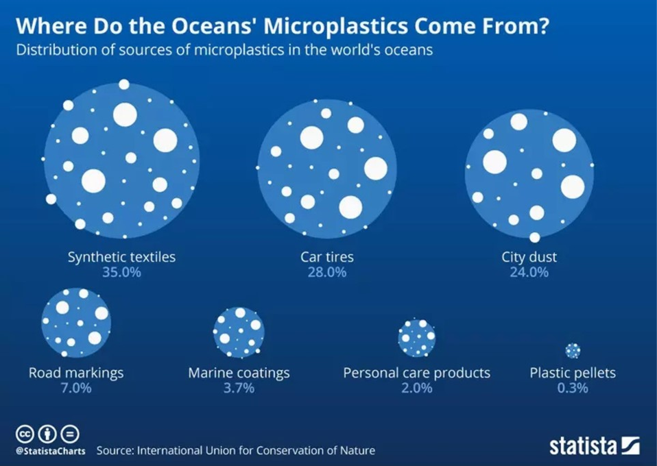 sources of microplastics in the worlds ocean