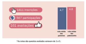 1411 inscrições; 567 participações; 161 avaliações; 4.7 nota média palestras e 4.8 nota média dos palestrantes.