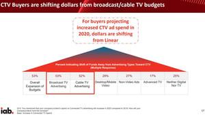 CTV   OTT is changing advertising. Premium content, data-driven targeting, reporting & analytics