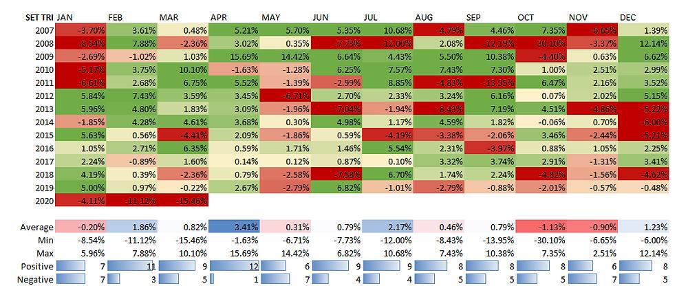สถิติผลตอบแทนรายเดือนของ SET Total Return Index