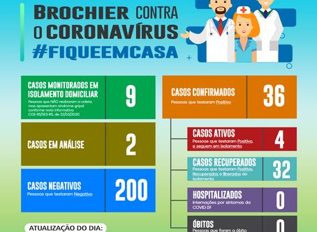 Atualização dos casos de Coronavírus em Brochier – 23/09/2020