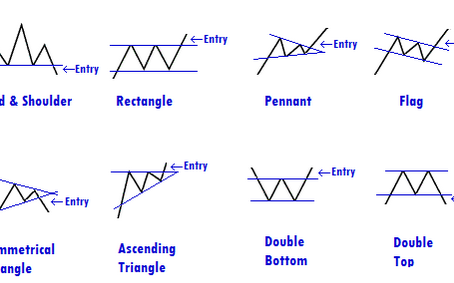 How To Trade Forex Chart Patterns