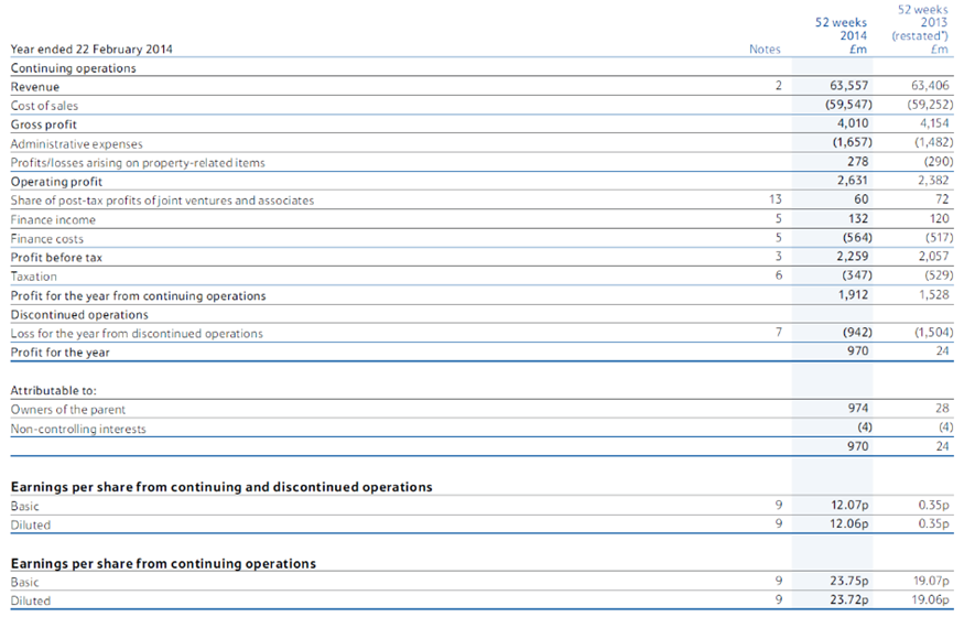 illustrate the use of budgets as a means of exercising financial control of a selected company