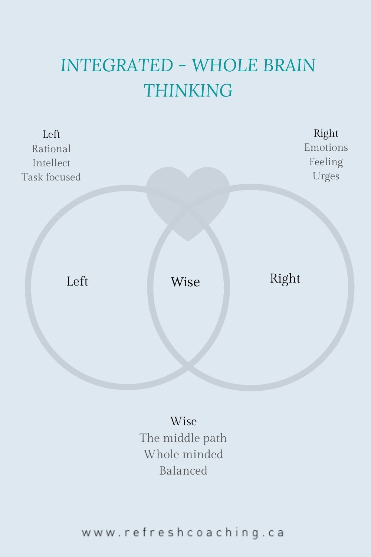 Manage stress with whole brain thinking